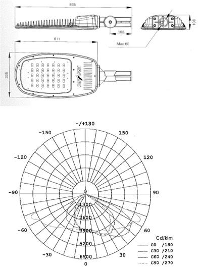 60 Watt LED Street or Carpark Lighting Graph