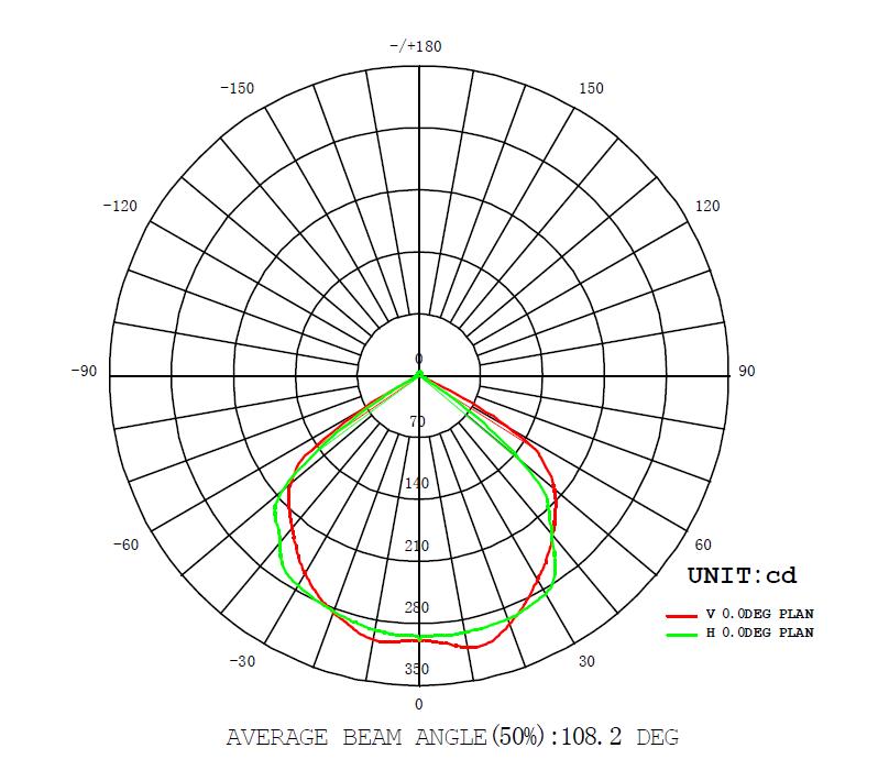 10 Watt LED Flood Graphics 2