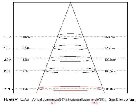 7 Watt LED Lamp and Driver Graph