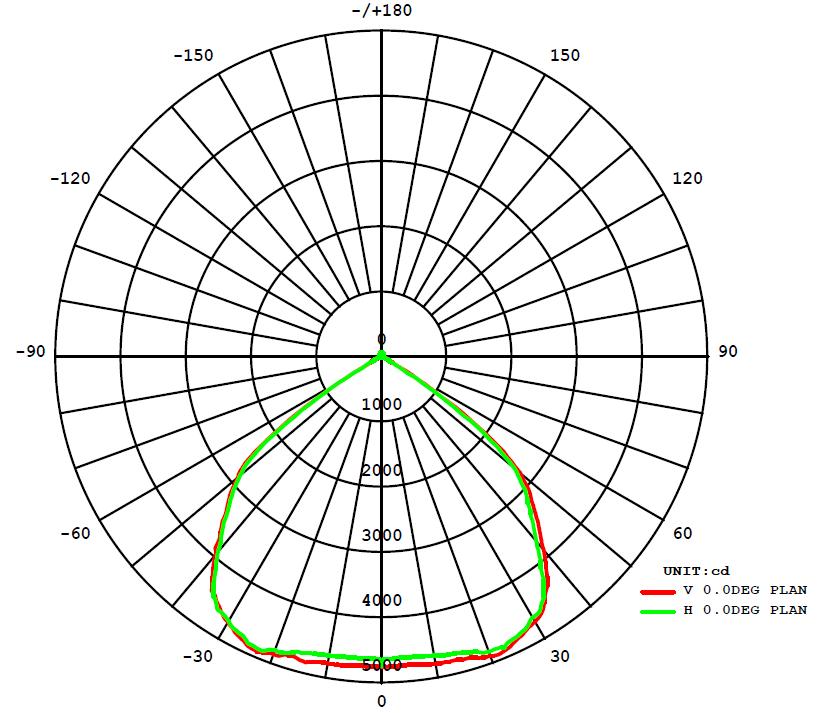 30 Watt LED Floodlight Graph