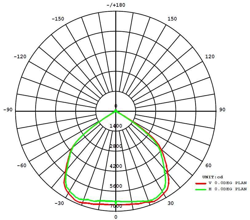 150 Watt LED High Bay Light Graph 2