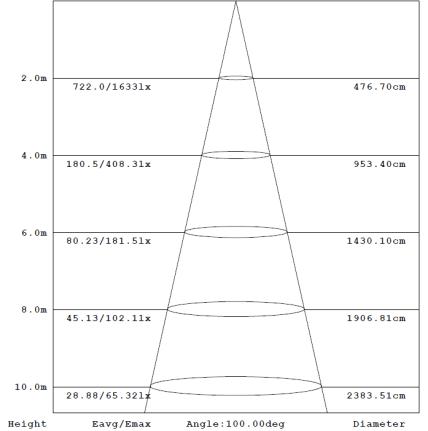 150 Watt LED High Bay Light Graph