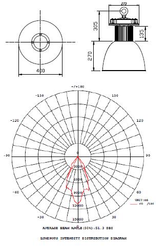 60 Watt LED Floodlight Graph