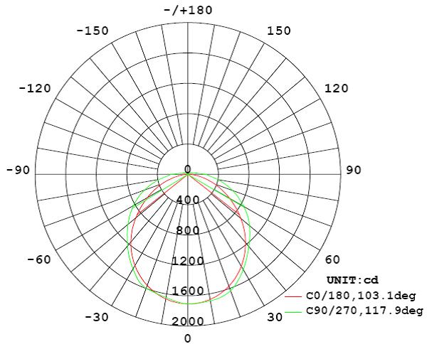2 x 25 Watt LED Weatherproof Batten Graph