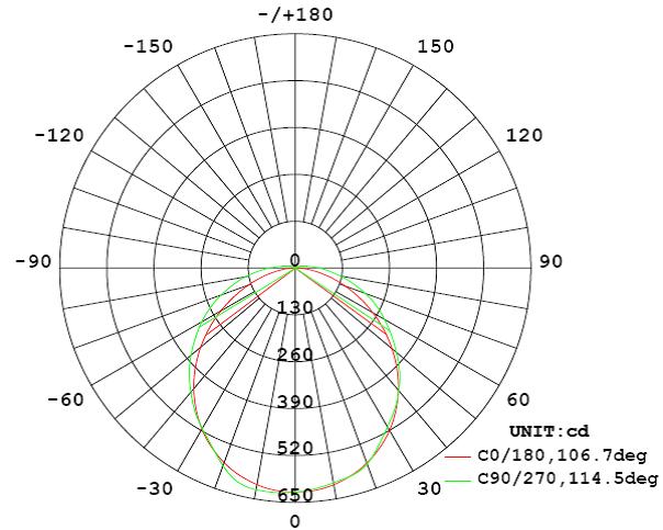 2x9 Watt LED Weatherproof Batten - Emergency Graph