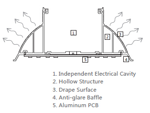 120 Watt LED Linear High Bay Light Cross Section