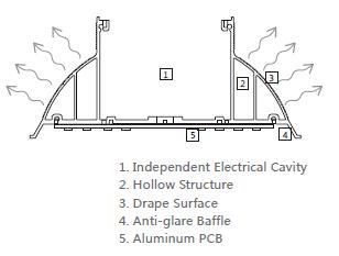 120 Watt LED Linear High Bay Light Cross Section