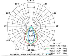 240 Watt LED Linear High Bay Light Average Beam Angle