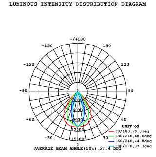 90-watt-linear-high-luminous-intensity-distribution-diagram