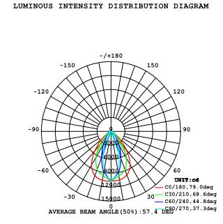 90 watt linear high luminous intensity distribution diagram eo rh eolighting com au Distribution Clip Art Distribution Clip Art
