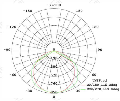 20 Watt LED Integrated Linear Troffer Graph 2